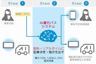 ドコモ、無料でみなとみらい・関内エリアを移動できる「AI運行バス」の実証実験実施