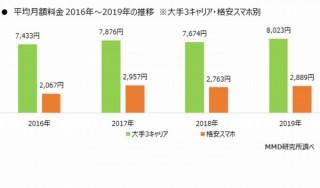 ドコモ・au・SBの携帯料金の平均月額が590円増加、格安スマホも822円増加