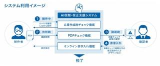 みずほ銀行での広告制作で凸版印刷の「AI校閲・校正支援システム」の運用が正式にスタート