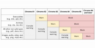 Google「Chrome」、混在コンテンツのダウンロードを段階的に制限へ