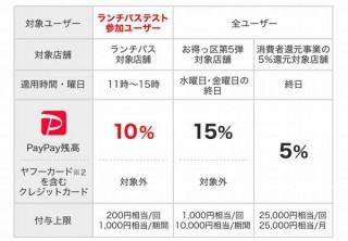 PayPayが虎ノ門・西新橋エリアで「ランチパス」のテストユーザー募集
