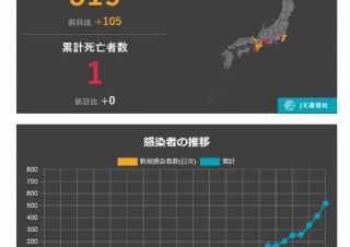 速報ニュースアプリ「NewsDigest」、「新型肺炎」タブと「国内感染状況マップ」を公開