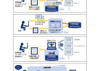 NTT Com、長い文章からAIで自然な要約文を生成する「COTOHA Summarize」を提供開始