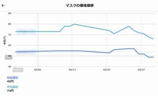 「4月度マスク価格動向」、在庫速報.comの調査で最低・平均単価の下落傾向が明らかに