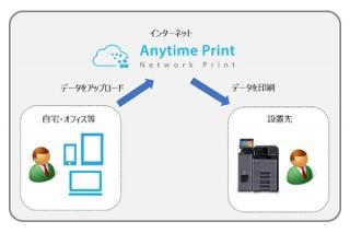 デイリーヤマザキのマルチコピー機のネットワークプリント料が半額になる「在宅勤務応援プラン」