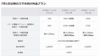 ワイモバイル、データ容量使い切り後に128kbpsになっていた速度を1Mbpsに