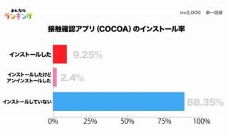 政府のコロナ接触確認アプリ「COCOA」、9割近くがDLせず。インストール1位は岩手