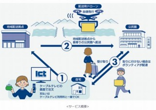 KDDI、ドローンで山間部の集落に日用品を配送するサービスを長野県伊那市で開始