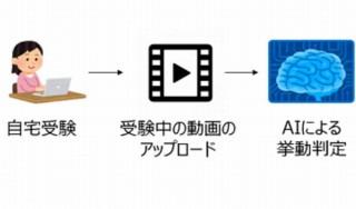 オンライン試験での替え玉受験やカンニングを防ぐ「挙動検知機能」をNTT東日本らが開発