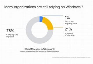 コロナで進まないWindows7から10への移行、Chromeはサポートを再延長