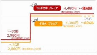 ドコモ、値下げした「5Gギガホ プレミア」「ギガホ プレミア」発表