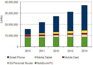 IDC、第3四半期の実績と予測を発表。iPadは18万台
