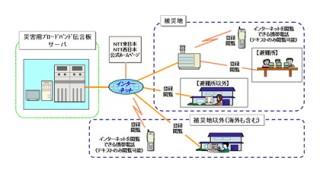 NTT東西、「災害用伝言ダイヤル171」のWeb版「災害用ブロードバンド伝言板」提供