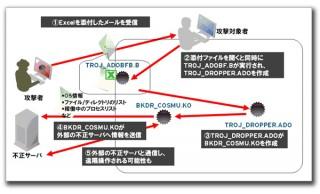 地震・津波・原発・節電などのファイル名を使った不正プログラムに注意