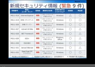 マイクロソフト、4月のセキュリティ更新プログラムを提供開始