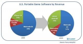 iOSとAndroid用ゲームのシェア向上、ニンテンドーDSが低下傾向―米Flurryが発表