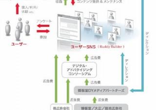 博報堂DY、オリジナルSNS構築サービス「Buddy Builder」を発表