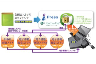 アイプレスジャパン、電子書籍向けのSaaS型DRMソリューション「i-Pressサービス」
