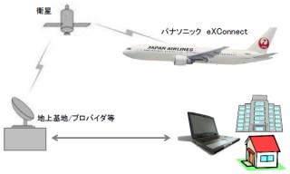 JAL、国際線で機内インターネット接続サービスを開始