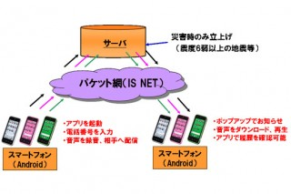 KDDI、大規模災害時にパケット網で音声を届けるサービスを発表