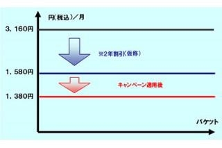 ドコモ、キャンペーン適用で月額1380円の「定額データプラン128K」を発表