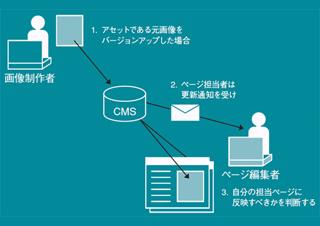 目的と運用体制から考えるCMSの選び方