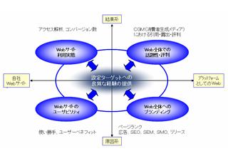 CGMから考えるWeb制作とコミュニケーション