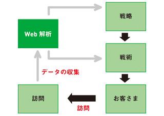 Web解析ツールの実践的活用指南