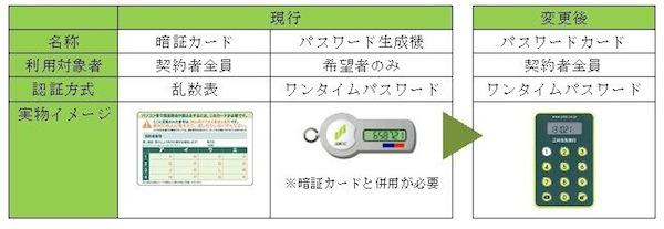 銀行 ダイレクト 住友 三井