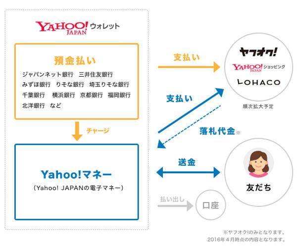 「Yahoo!ウォレット」の新施策