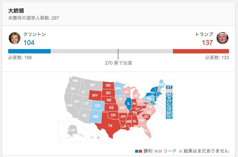 大統領 選挙 速報 リアルタイム