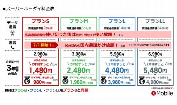 楽天モバイル、2年間月額1480円や24GB大容量プランなど